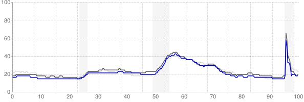 Cincinnati, Ohio monthly unemployment rate chart